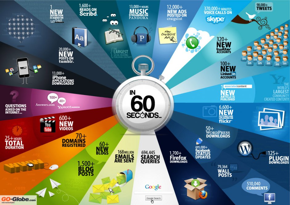 60-sec-infographic-1