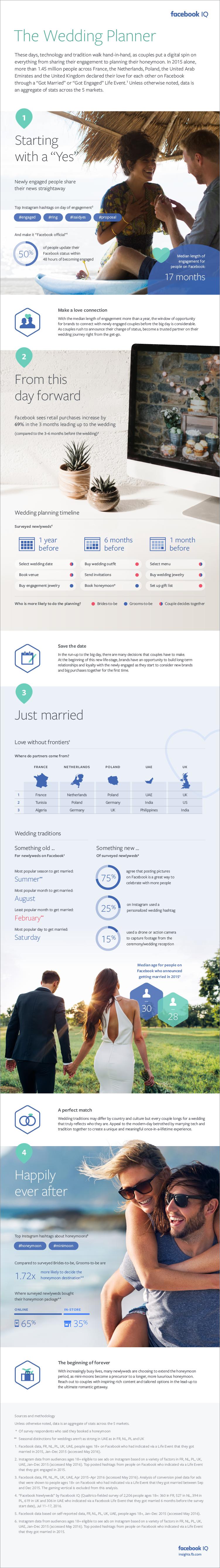 facebook en trouwen