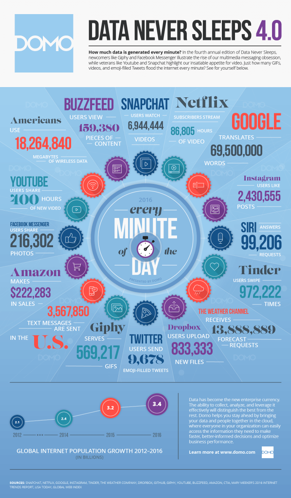 60 seconds social media infographic